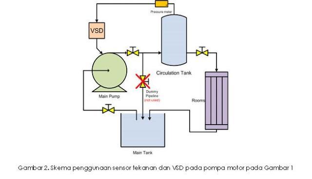 skema-penggunaan-sensor-tekanan-dan-vsd-pada-pompa-motor-pada-gambar-1